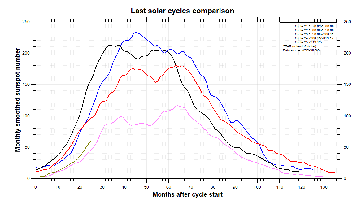 [Image: comparison_recent_cycles.png]
